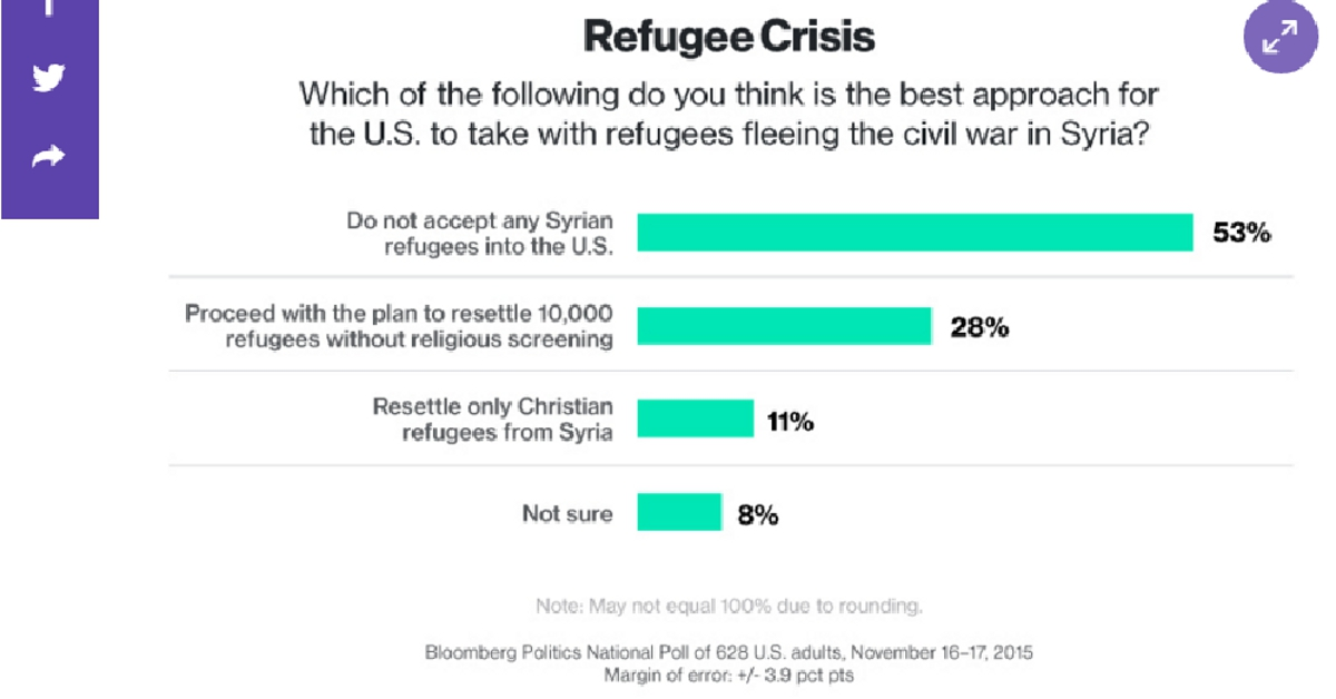why syrian refugees should be allowed in the united states The united states has long offered safe haven to people fleeing violence, tyranny and persecution but as the us administration lowers the number of refugees allowed into the country, american values by law, this ceiling shall be justified by humanitarian concern or otherwise in national interest.